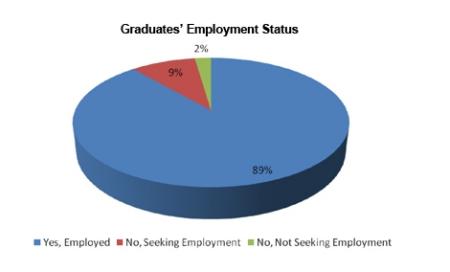 美国院校公共卫生专业毕业生就业率(引自美国公共卫生学校协会网站