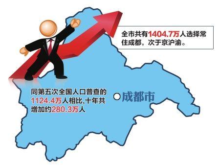 常住人口登记卡_成都 常住人口 2018