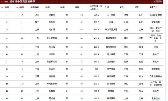 2019中国富人排行榜_2019中国富人榜出炉 南京大佬排名