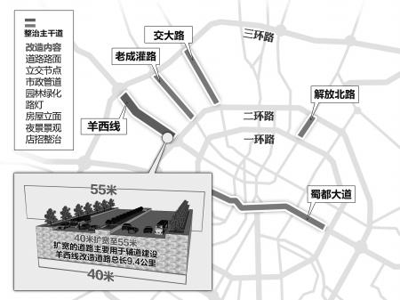 成都市规划局公示的《羊西线(三环路-高新西区)道路
