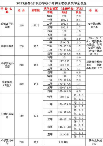 2012成都6所民办学校小升初录取线及奖学金设置