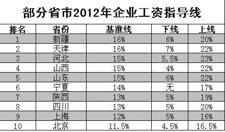 10省份发布2012年工资指导线
