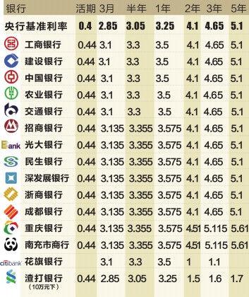 成都部分银行存款利率一览 (注:银行官网数据截至6月26日17:36,统计不包括部分城市商业银行及外资银行)制图李潇雪
