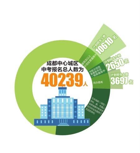 成都中考重点线588分 四七九计划招生2905人