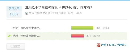 四川拟小学生在校时间不得超6小时 6成网友力挺