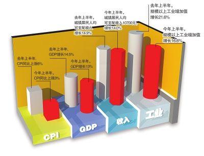 四川上半年经济指标示意图 制图杨仕成