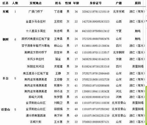 北京特大暴雨遇难者名单1