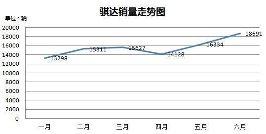骐达2012上半年销量走势图