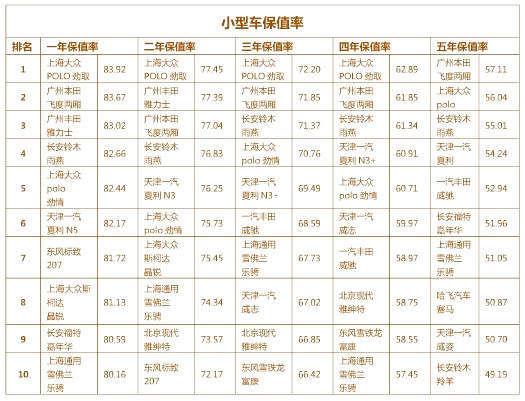 参考数据来源:2011年中国二手车网乘用车保值率排名