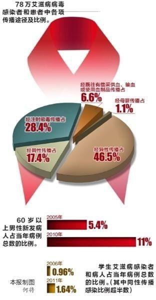 老年男性艾滋病感染率骤升 6个省区疫情较严重
