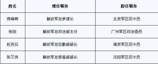 解放军四总部领导调整:房峰辉任总参谋长