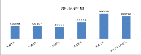 瑞虎2007年-2012年前10月销量图