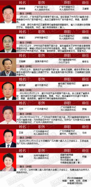 四川省市州党政领导调整情况一览