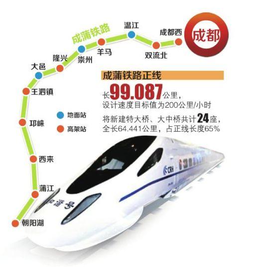 成蒲铁路最快6月开建