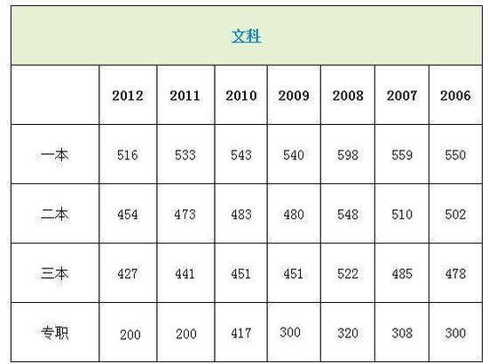 汇总:四川2005-2012年高考录取控制分数线