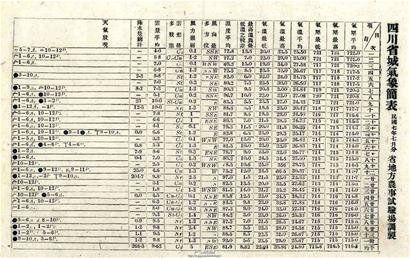 四川省城气象简表