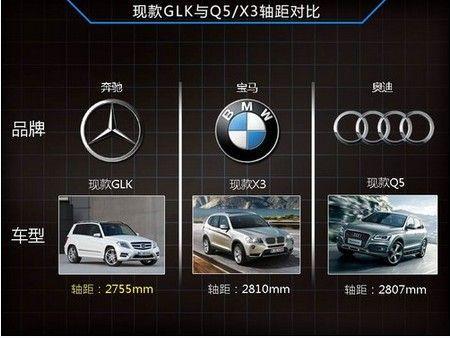 现款GLK与Q5/X3轴距对比