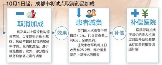成都36家县级医院取消药品加成 10月1日起执行