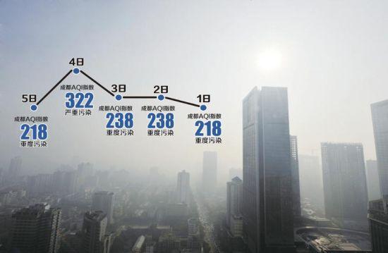 12月5日,成都遭遇大雾天气,城市建筑若隐若现。摄影吴小川制图李潇雪