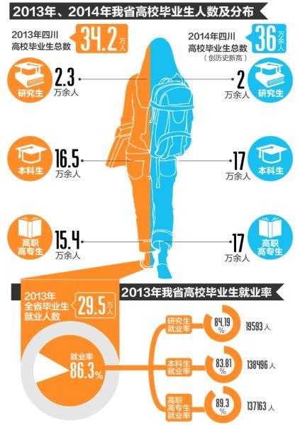 省教育厅:四川明年高校毕业生将创历史纪录,达36万余人