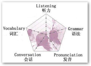 专家指导:十个趣味方法教你快速学英语_教育频