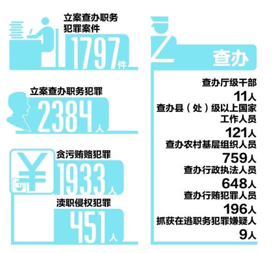 2013年四川查办厅级干部11人