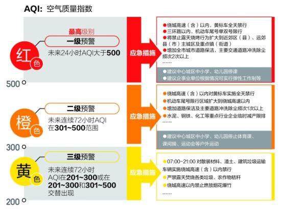 重污染天气预警由轻到重分为三个等级,各自对应采取的应急措施示意图 制图 余进
