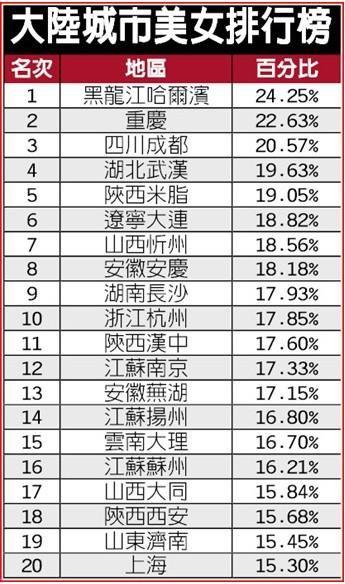 """网传""""最新""""美女城市排行榜"""