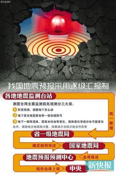地震预报采用逐级汇报制