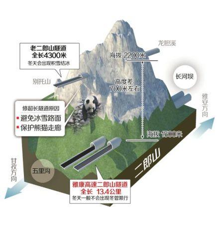 二郎山超长隧道示意图   制图/杨仕成