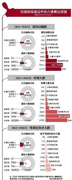 中纪委发布的违反中央八项规定最新数据