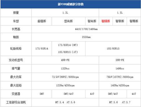 而最大的变化是用1.5l发动机代替目前的1.