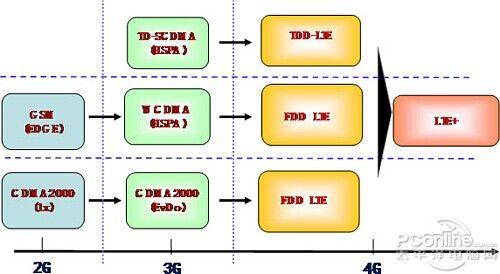 (2G-4G演变图)