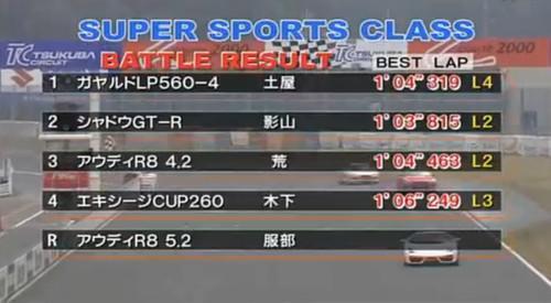 欧日四驱之争 LP560-4/GT-R/R8赛道比拼