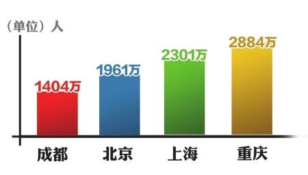 第四次人口普查_成都人口普查数据