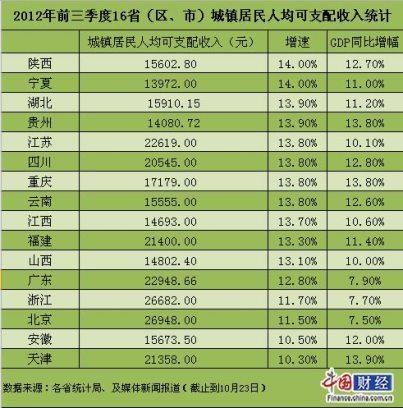 13省居民人均收入跑赢GDP