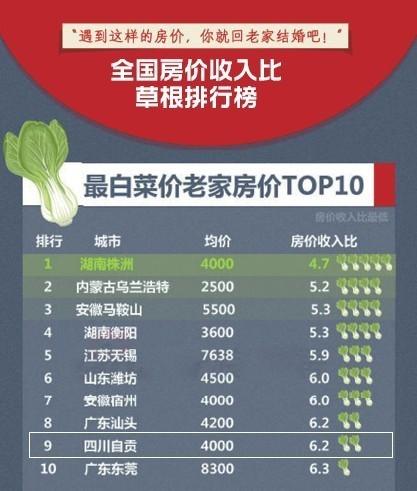 自贡房价如白菜,草根榜单排第九。(图据网络)