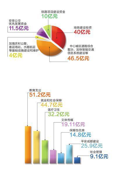 2013年主要民生预算安排支出示意图 制图杨仕成