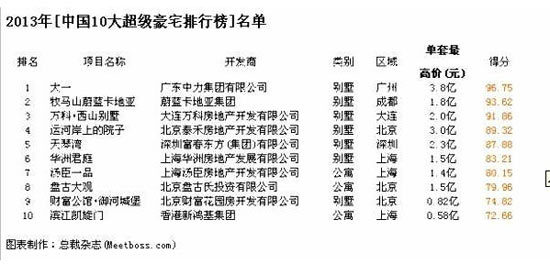 2013中国十大超级豪宅排行榜单