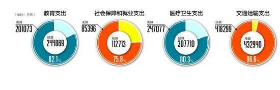 2012年成都市本级公共财政支出决算表和明细表